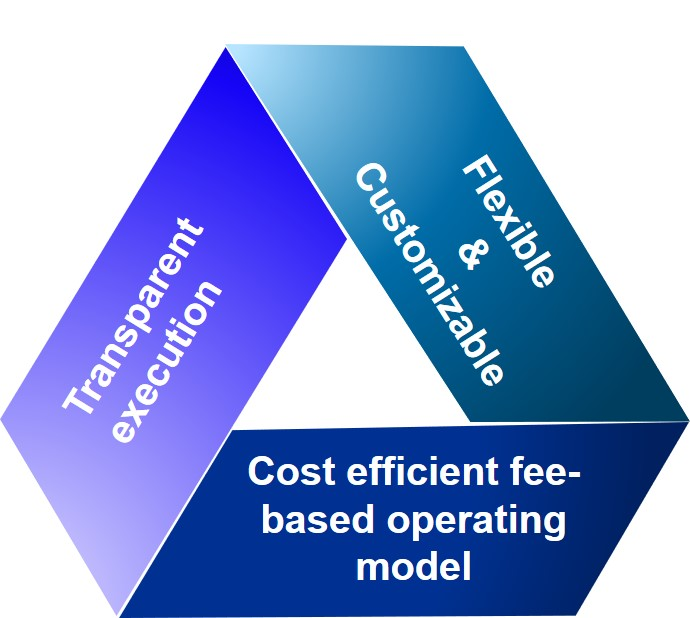 Transparent execution / Flexible & Customizable / Cost efficient fee-based operating model