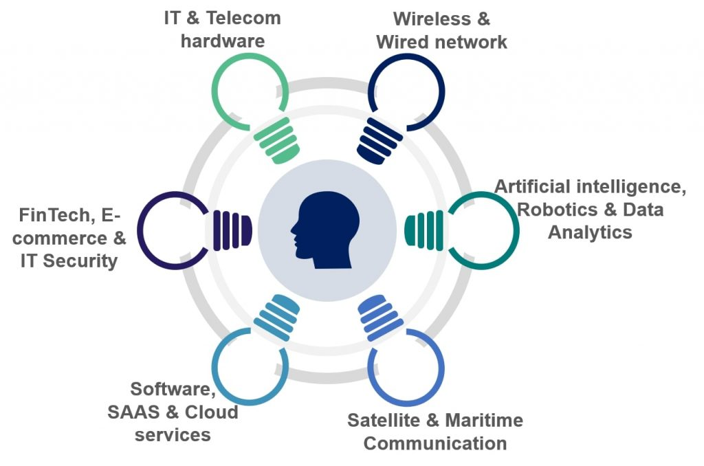 IT & Telecom hardware / Wireless & Wired network / Artificial intelligence, Robotics & Data Analytics / FinTech, E-commerce & IT Security / Software, SAAS & Cloud services / Satellite & Maritime Communication