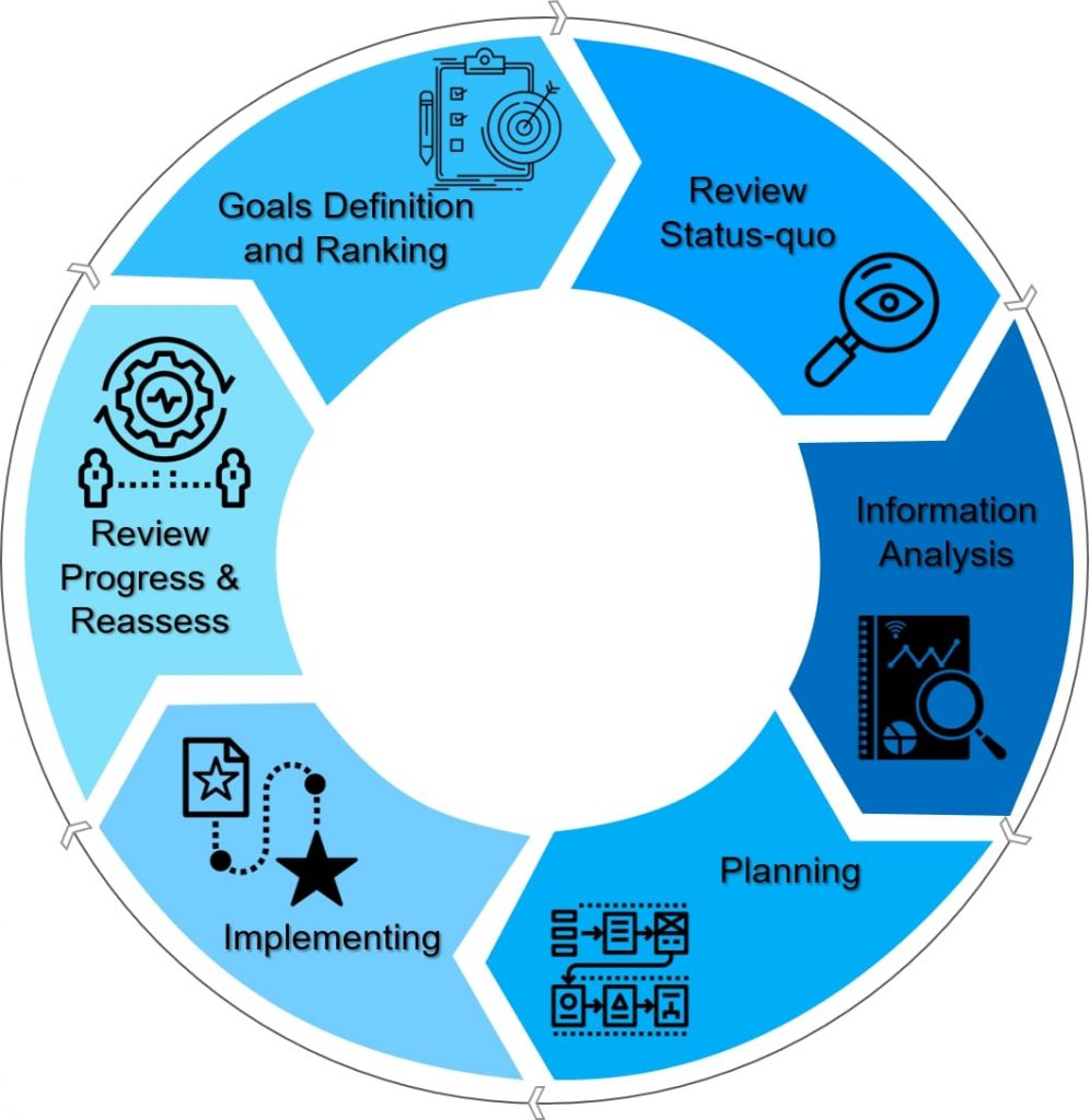 Goals Definition and Ranking / Review Status-quo / Information Analysis / Planning / Implementing / Review Progress & Reassess