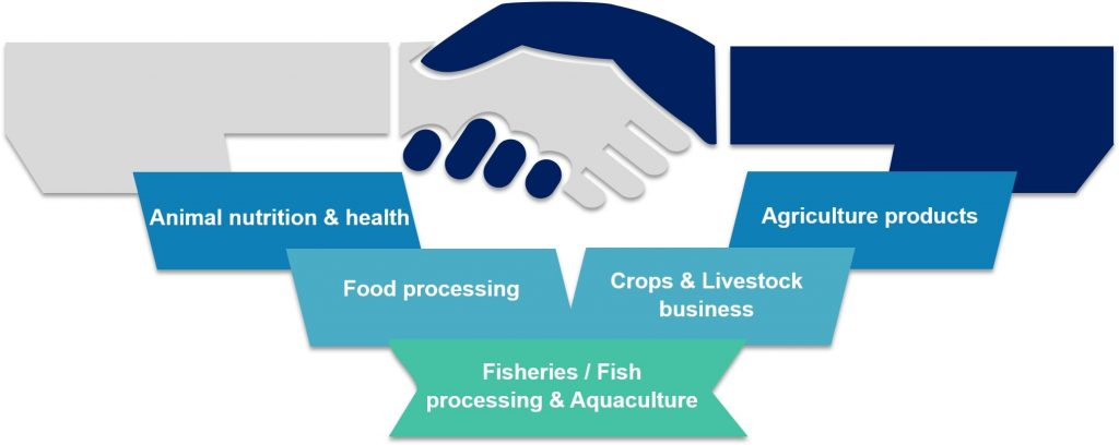 Animal nutrition & health / Food processing / Fisheries / Fish processing & Aquaculture / Agriculture products / Crops & Livestock business /
