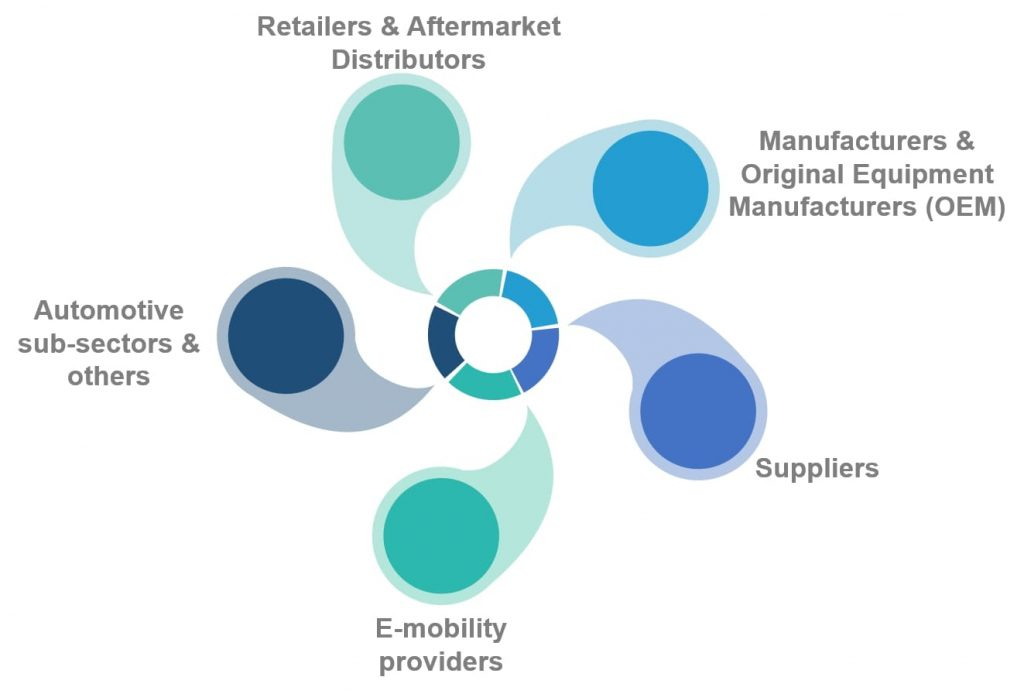 Retailers & Aftermarket Distributors / Manufacturers & Original Equipment Manufacturers (OEM) / Suppliers / Automotive sub-sectors & others / E-mobility providers