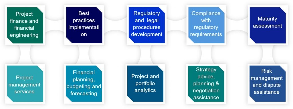Project finance and financial engineering / Best practices implementation / Regulatory and legal procedures development / Compliance with regulatory requirements / Maturity assessment / Project management services / Financial planning, budgeting and forecasting / Project and portfolio analytics / Strategy advice, planning & negotiation assistance / Risk management and dispute assistance