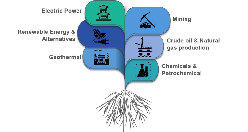 Electric Power / Mining / Renewable Energy & Alternatives / Crude oil & Natural gas production / Geothermal / Chemicals & Petrochemical